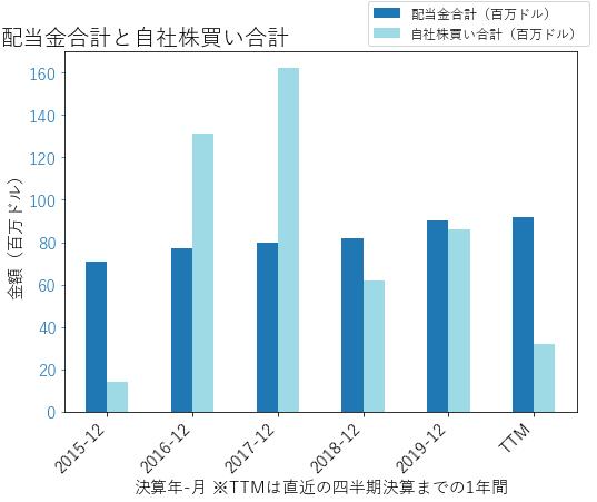 ATRの配当合計と自社株買いのグラフ