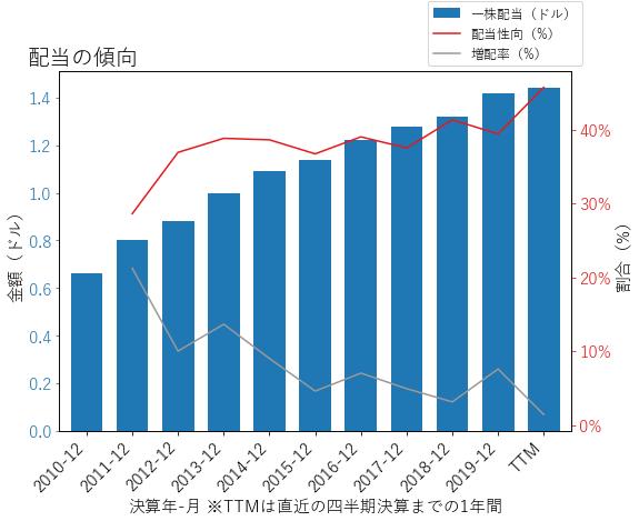 ATRの配当の傾向のグラフ