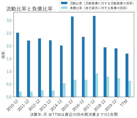 ATRのバランスシートの健全性のグラフ