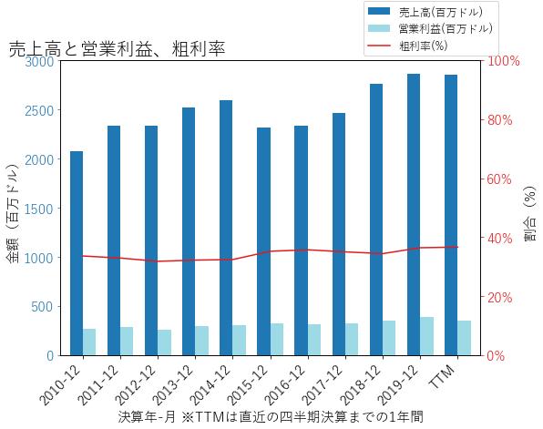 ATRの売上高と営業利益、粗利率のグラフ