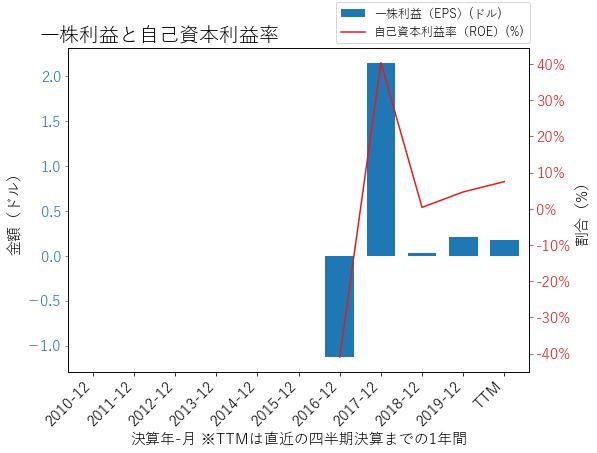 ATUSのEPSとROEのグラフ