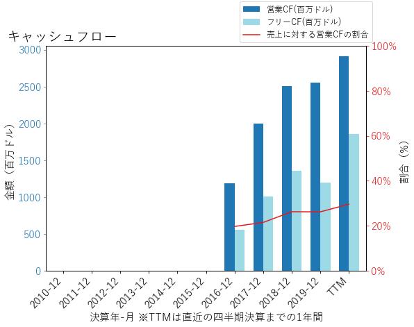 ATUSのキャッシュフローのグラフ