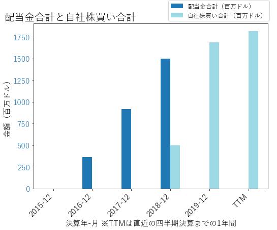 ATUSの配当合計と自社株買いのグラフ