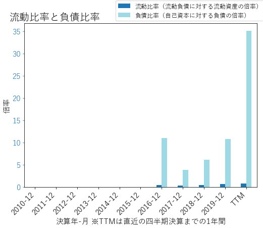 ATUSのバランスシートの健全性のグラフ