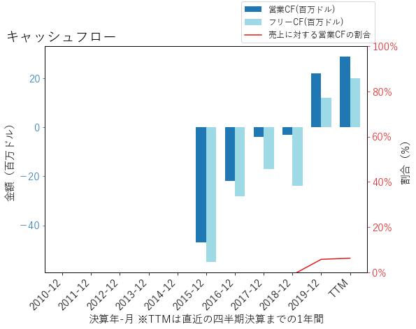 AVLRのキャッシュフローのグラフ
