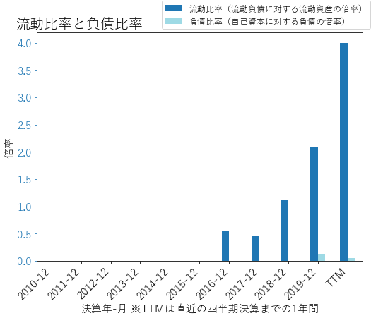 AVLRのバランスシートの健全性のグラフ