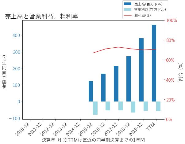 AVLRの売上高と営業利益、粗利率のグラフ