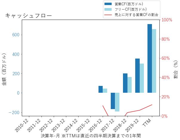 AVTRのキャッシュフローのグラフ