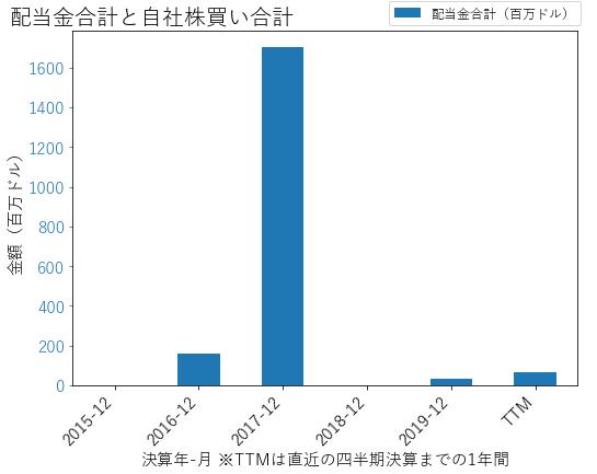 AVTRの配当合計と自社株買いのグラフ