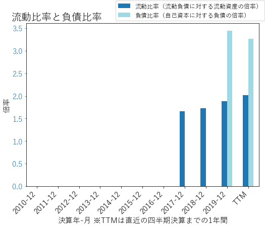 AVTRのバランスシートの健全性のグラフ