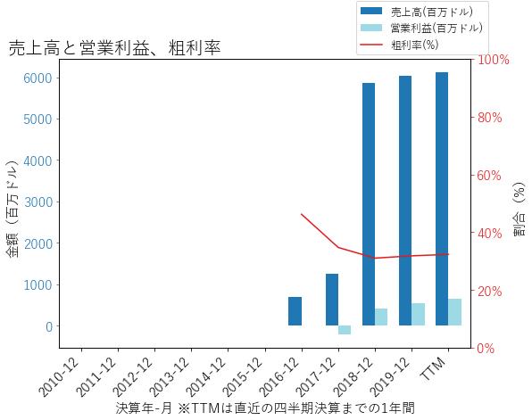 AVTRの売上高と営業利益、粗利率のグラフ