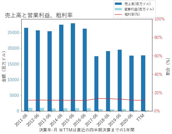 AVTの売上高と営業利益、粗利率のグラフ
