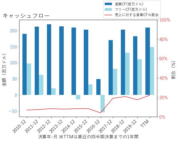 AWIのキャッシュフローのグラフ