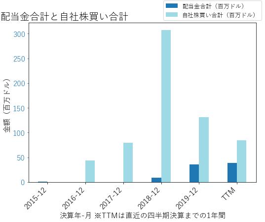 AWIの配当合計と自社株買いのグラフ