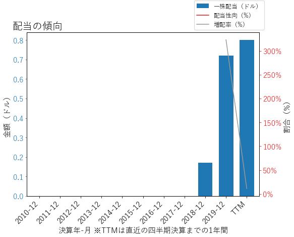 AWIの配当の傾向のグラフ
