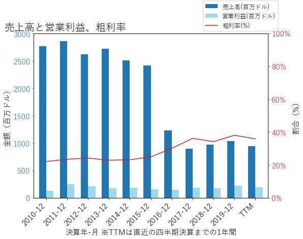 AWIの売上高と営業利益、粗利率のグラフ