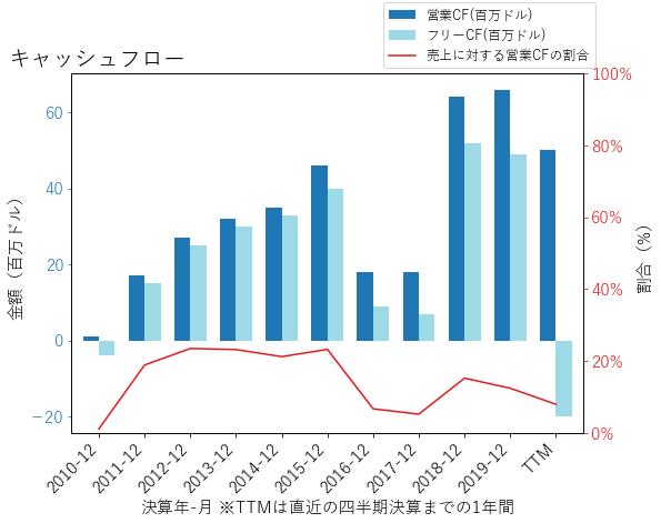 AXONのキャッシュフローのグラフ
