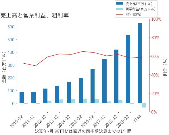 AXONの売上高と営業利益、粗利率のグラフ