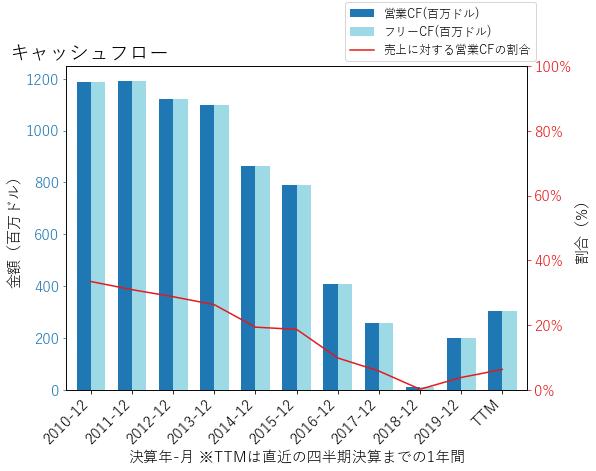 AXSのキャッシュフローのグラフ