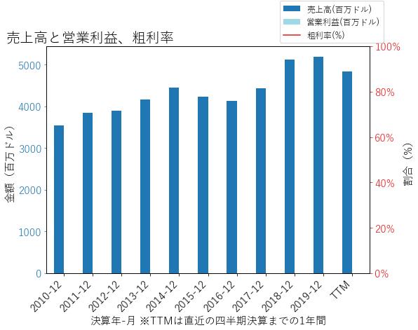 AXSの売上高と営業利益、粗利率のグラフ