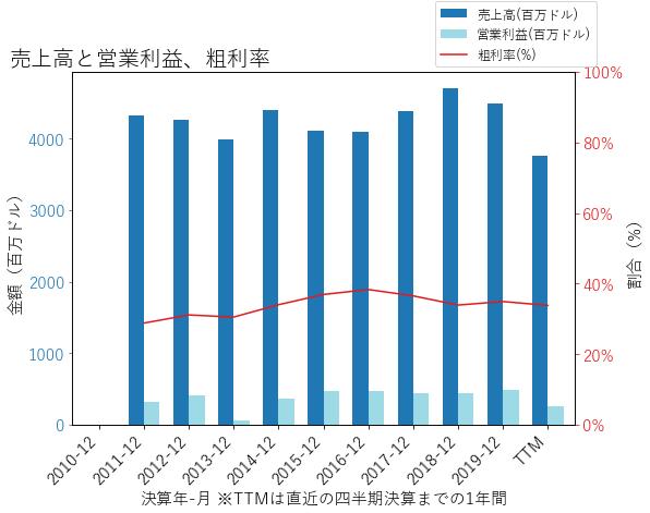 AXTAの売上高と営業利益、粗利率のグラフ