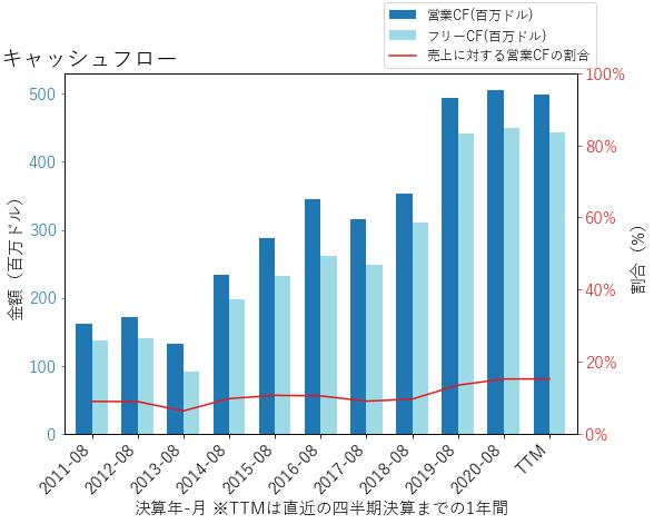 AYIのキャッシュフローのグラフ