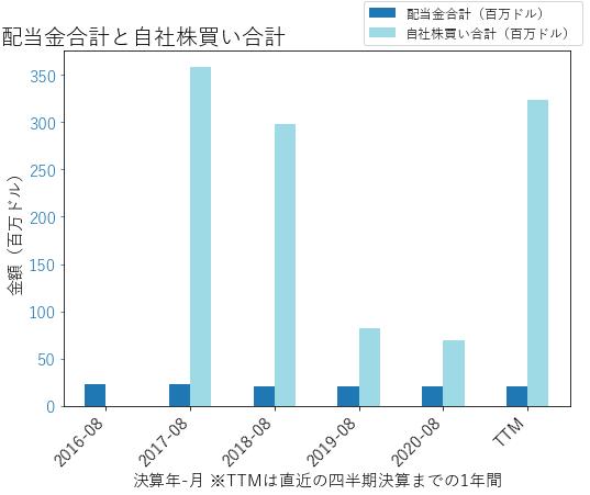 AYIの配当合計と自社株買いのグラフ