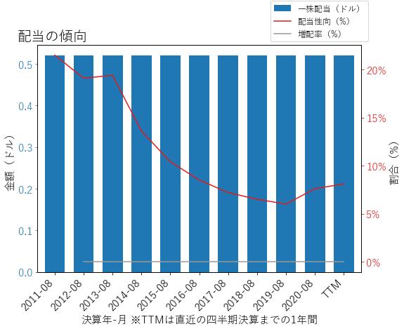 AYIの配当の傾向のグラフ
