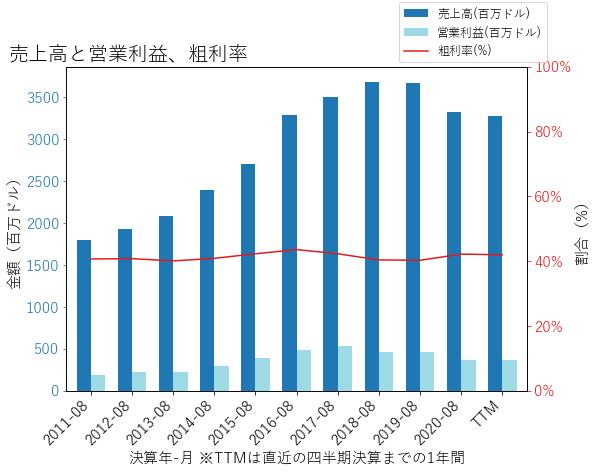 AYIの売上高と営業利益、粗利率のグラフ