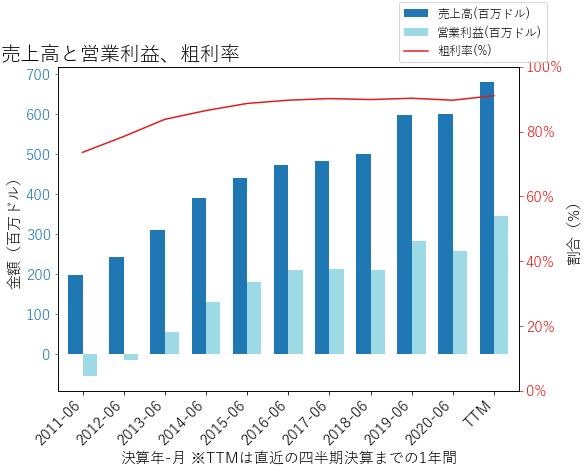 AZPNの売上高と営業利益、粗利率のグラフ