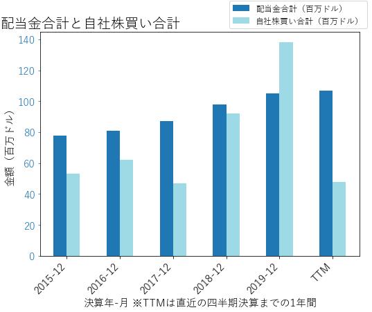 BOHの配当合計と自社株買いのグラフ