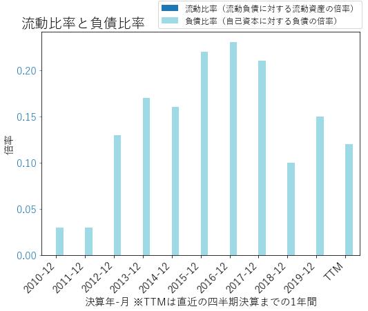 BOHのバランスシートの健全性のグラフ