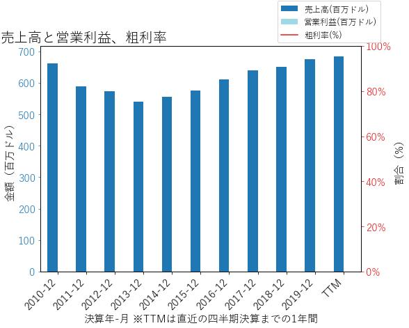 BOHの売上高と営業利益、粗利率のグラフ