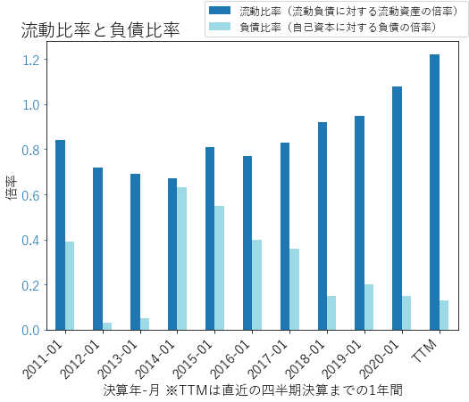 CRMのバランスシートの健全性のグラフ