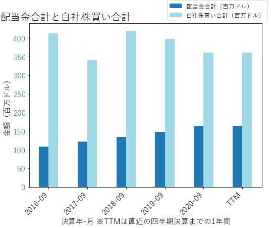 DOXの配当合計と自社株買いのグラフ