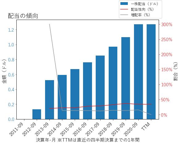DOXの配当の傾向のグラフ