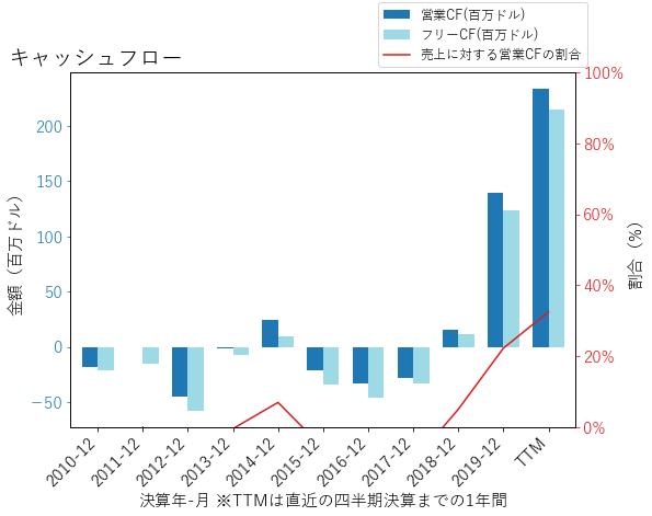 ENPHのキャッシュフローのグラフ