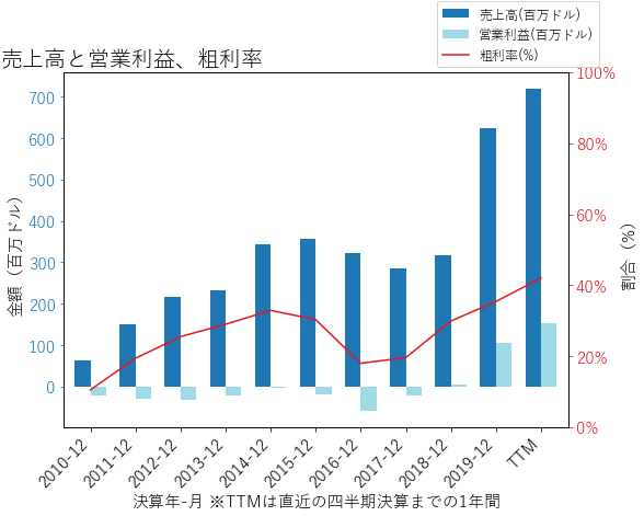 ENPHの売上高と営業利益、粗利率のグラフ