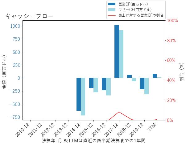 EQHのキャッシュフローのグラフ