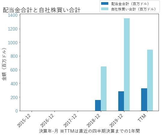 EQHの配当合計と自社株買いのグラフ
