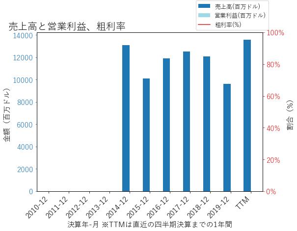 EQHの売上高と営業利益、粗利率のグラフ