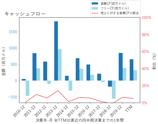 FTIのキャッシュフローのグラフ