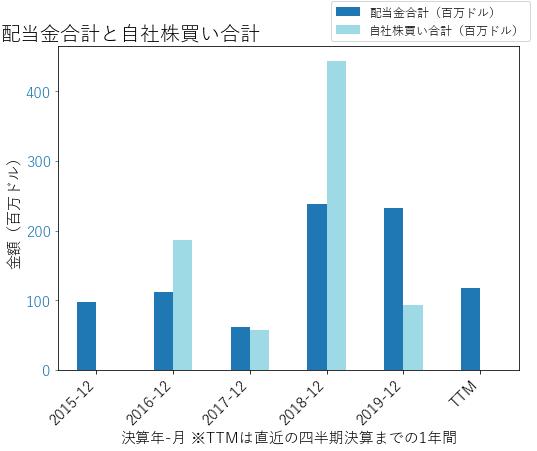 FTIの配当合計と自社株買いのグラフ