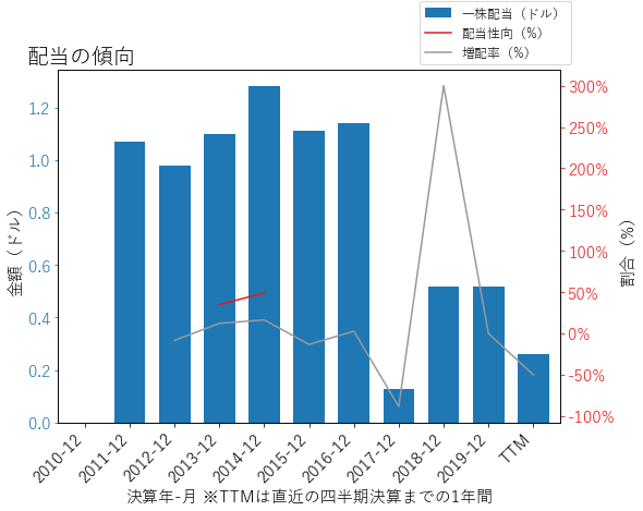 FTIの配当の傾向のグラフ