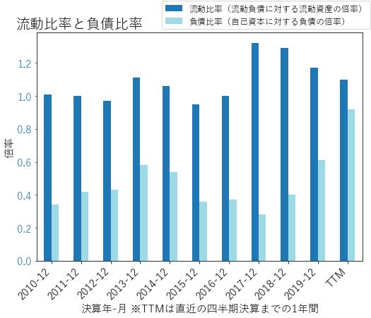 FTIのバランスシートの健全性のグラフ