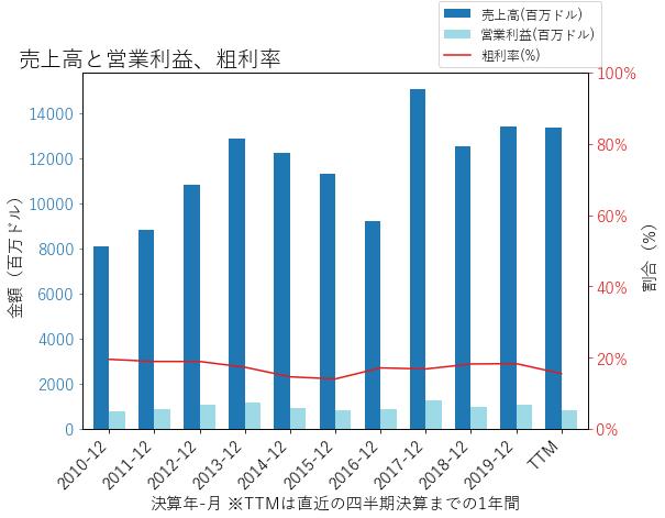 FTIの売上高と営業利益、粗利率のグラフ