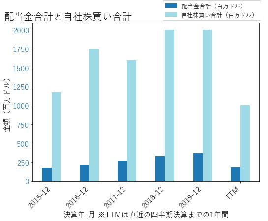 LUVの配当合計と自社株買いのグラフ