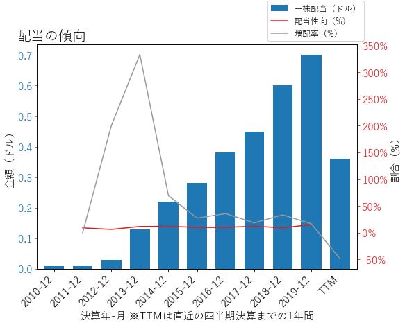 LUVの配当の傾向のグラフ