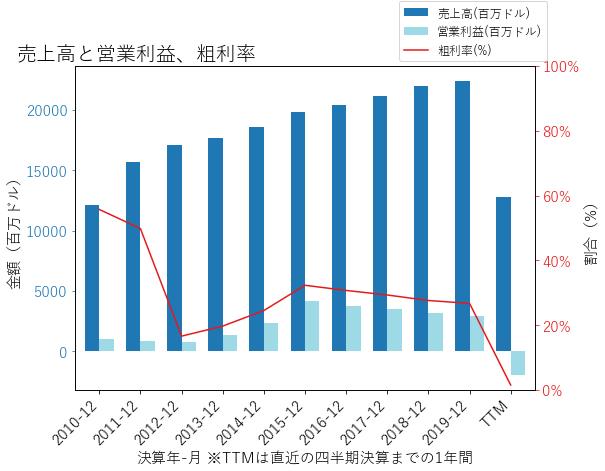 LUVの売上高と営業利益、粗利率のグラフ