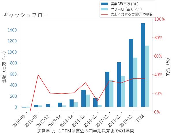 NOWのキャッシュフローのグラフ